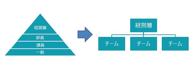 ピラミッド型組織と鍋ふた型組織