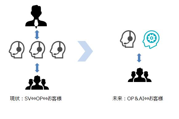 AIとオペレーターとスーパーバイザーの関係図